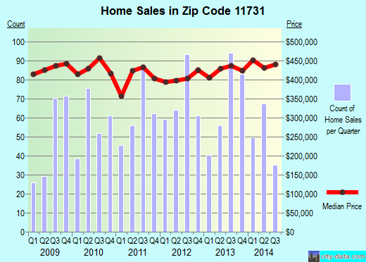 Zip code 11731 (East Northport, New York) real estate house value trends