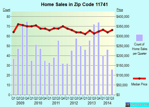 Zip code 11741 (Holbrook, New York) real estate house value trends