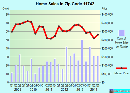 Zip code 11742 (Holtsville, New York) real estate house value trends