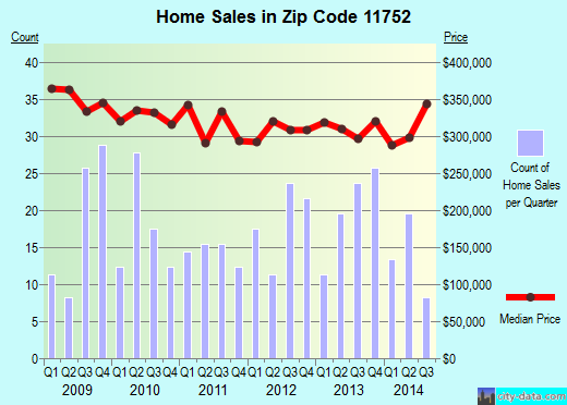 Zip code 11752 (ISLIP TERRACE, New York) real estate house value trends