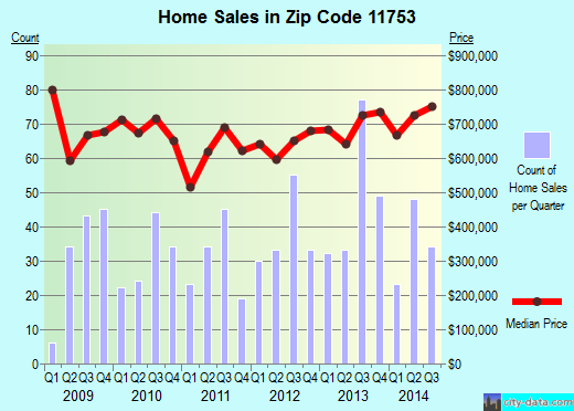 Zip code 11753 (Jericho, New York) real estate house value trends