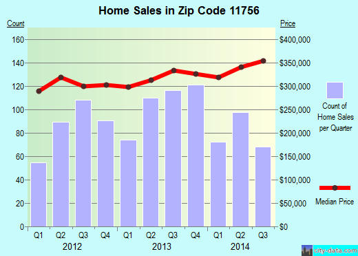 Zip code 11756 (Levittown, New York) real estate house value trends