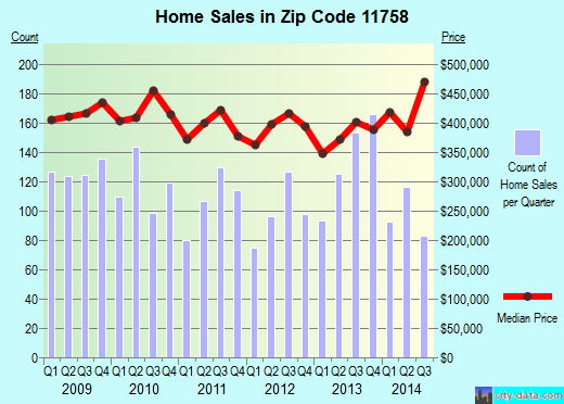 Zip code 11758 (Massapequa, New York) real estate house value trends