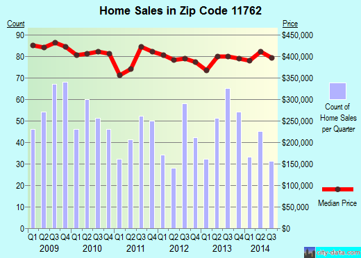 Zip code 11762 (Massapequa Park, New York) real estate house value trends