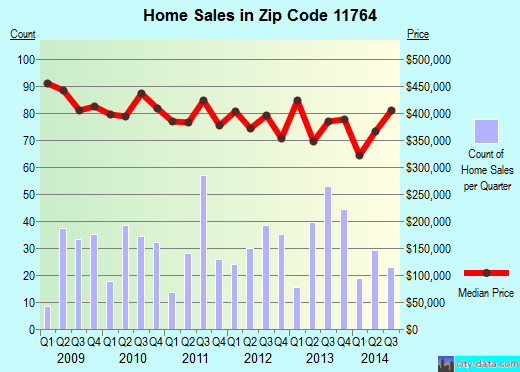 Zip code 11764 (MILLER PLACE, New York) real estate house value trends