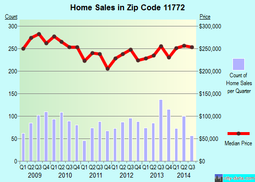 Zip code 11772 (East Patchogue, New York) real estate house value trends