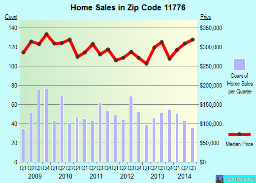 Zip code 11776 (Terryville, New York) real estate house value trends