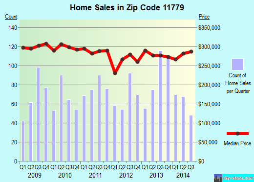 Zip code 11779 (Ronkonkoma, New York) real estate house value trends