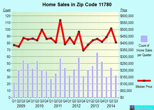 Zip code 11780 (St. James, New York) real estate house value trends