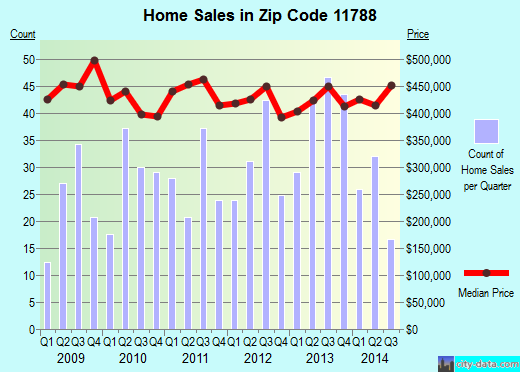 Zip code 11788 (Hauppauge, New York) real estate house value trends