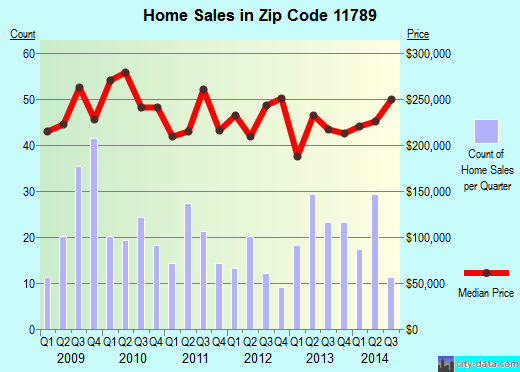 Zip code 11789 (Sound Beach, New York) real estate house value trends