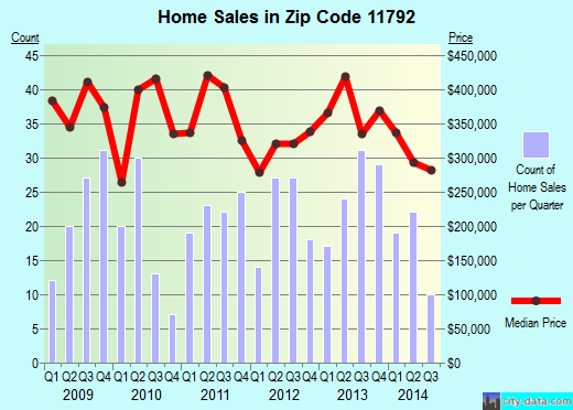 Zip code 11792 (Wading River, New York) real estate house value trends