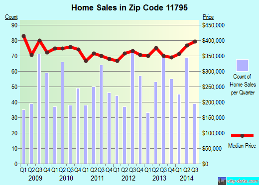 Zip code 11795 (West Islip, New York) real estate house value trends