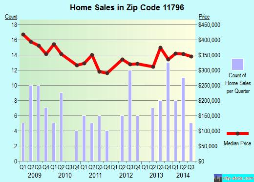 Zip code 11796 (West Sayville, New York) real estate house value trends