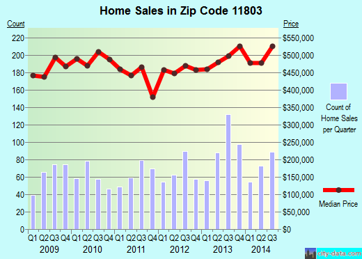 Zip code 11803 (Plainview, New York) real estate house value trends