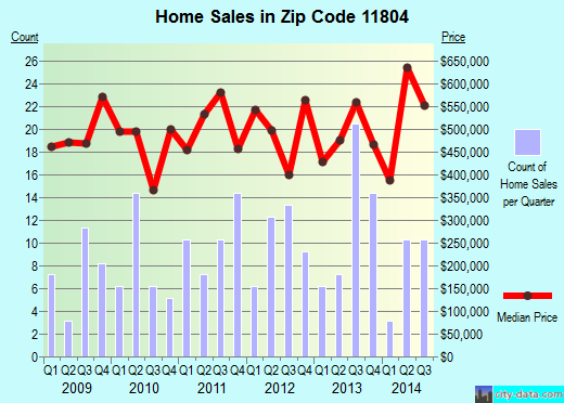 Zip code 11804 (Old Bethpage, New York) real estate house value trends