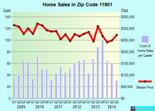 Zip code 11901 (Riverhead, New York) real estate house value trends