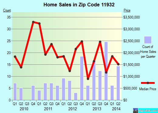 Zip code 11932 (Bridgehampton, New York) real estate house value trends