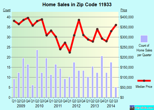 Zip code 11933 (Calverton, New York) real estate house value trends