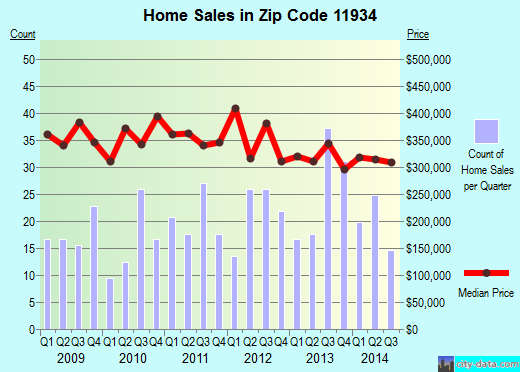 Zip code 11934 (Center Moriches, New York) real estate house value trends