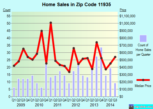 Zip code 11935 (Cutchogue, New York) real estate house value trends