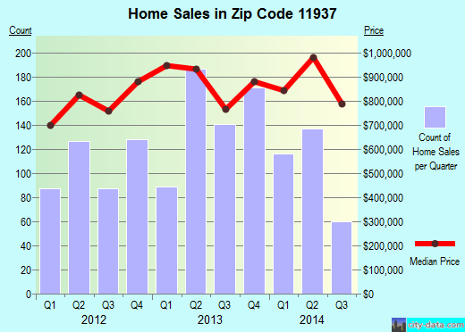 Zip code 11937 (Northwest Harbor, New York) real estate house value trends