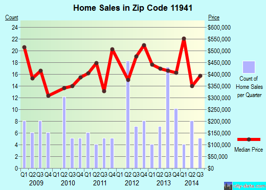 Zip code 11941 (EASTPORT, New York) real estate house value trends