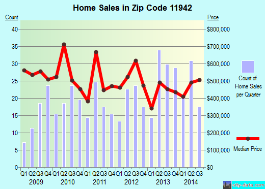 Zip code 11942 (East Quogue, New York) real estate house value trends