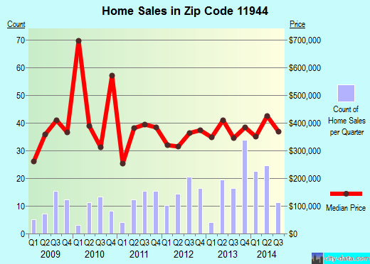 Zip code 11944 (Greenport West, New York) real estate house value trends