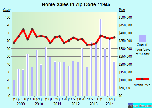 Zip code 11946 (Hampton Bays, New York) real estate house value trends