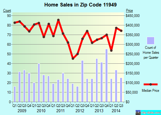 Zip code 11949 (Manorville, New York) real estate house value trends