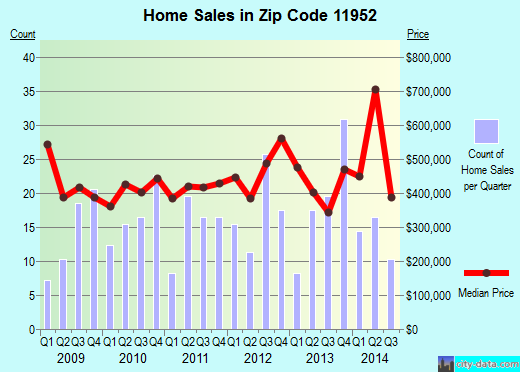 Zip code 11952 (Mattituck, New York) real estate house value trends