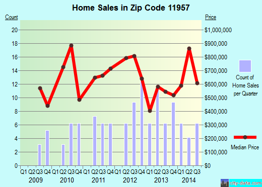 Zip code 11957 (Orient, New York) real estate house value trends