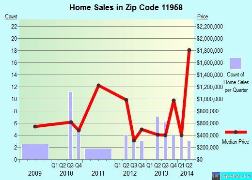 Zip code 11958 (Peconic, New York) real estate house value trends