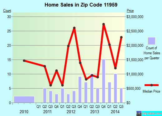 Zip code 11959 (Quogue, New York) real estate house value trends