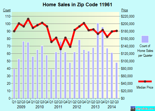 Zip code 11961 (Ridge, New York) real estate house value trends