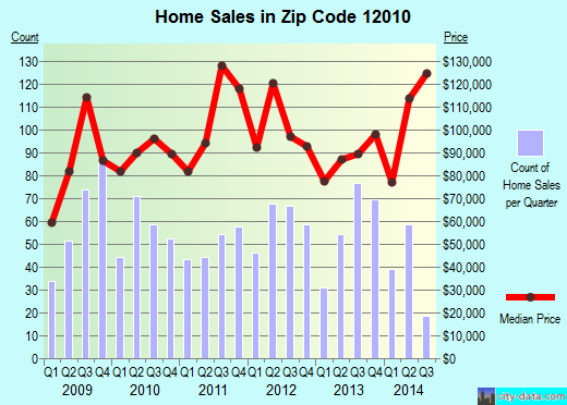 Zip code 12010 (Amsterdam, New York) real estate house value trends