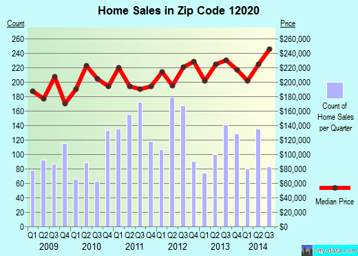 Zip code 12020 (Ballston Spa, New York) real estate house value trends