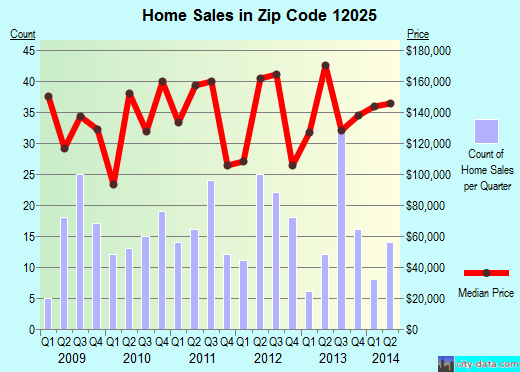 Zip code 12025 (Broadalbin, New York) real estate house value trends