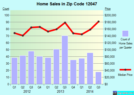 Zip code 12047 (Cohoes, New York) real estate house value trends