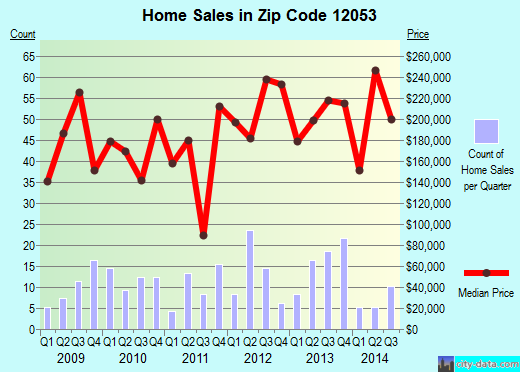 Zip code 12053 (Mariaville Lake, New York) real estate house value trends