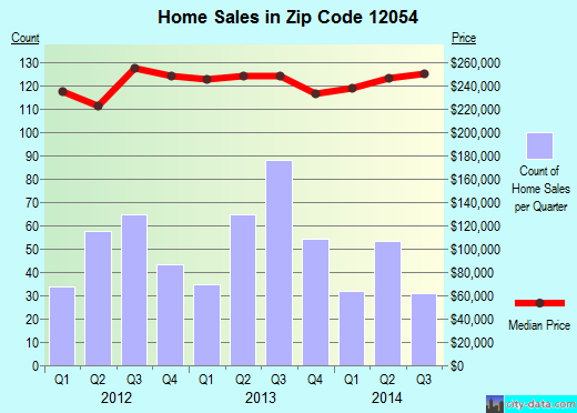 Zip code 12054 (, New York) real estate house value trends