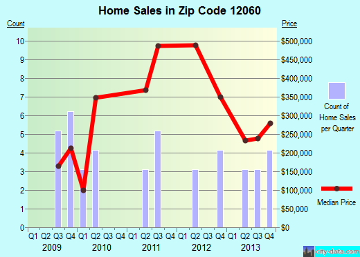 Zip code 12060 (, New York) real estate house value trends