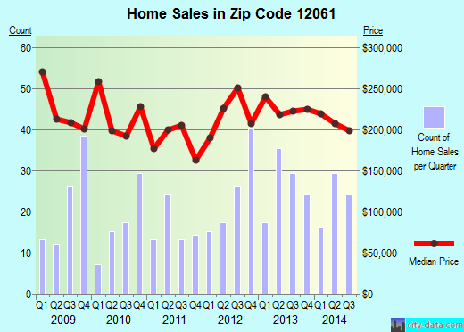 Zip code 12061 (East Greenbush, New York) real estate house value trends