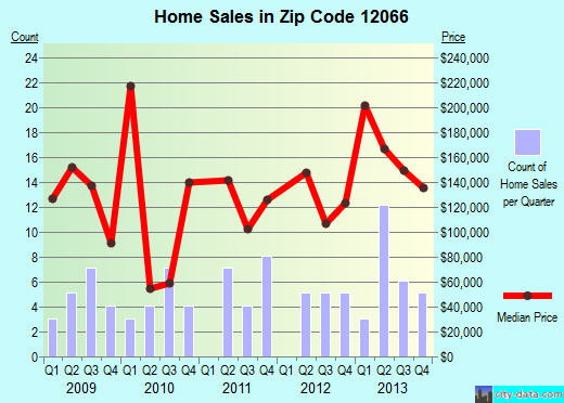 Zip code 12066 (Esperance, New York) real estate house value trends