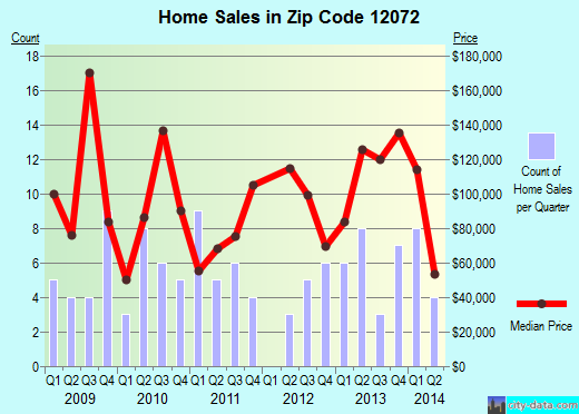 Zip code 12072 (Fultonville, New York) real estate house value trends