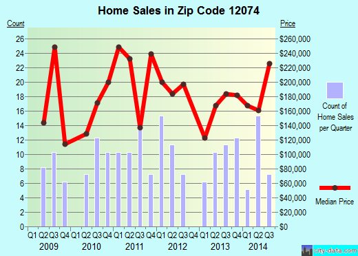 Zip code 12074 (Galway, New York) real estate house value trends