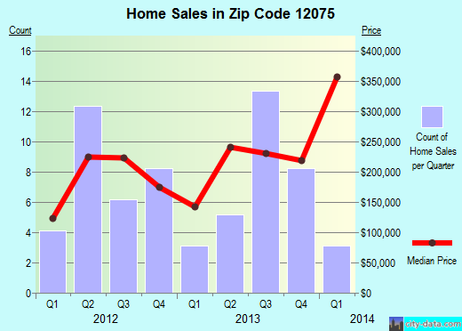 Zip code 12075 (Ghent, New York) real estate house value trends