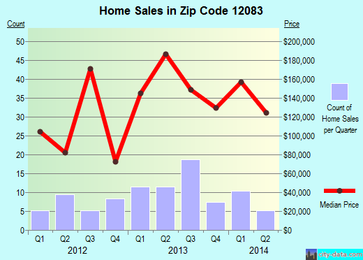 Zip code 12083 (Greenville, New York) real estate house value trends