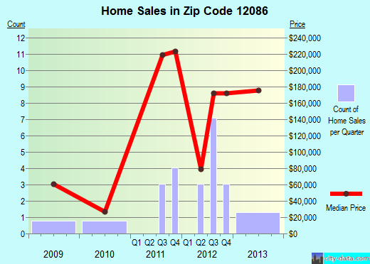 Zip code 12086 (Hagaman, New York) real estate house value trends